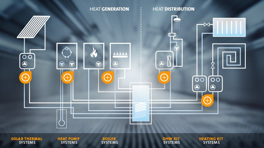 What is the future of HVAC?