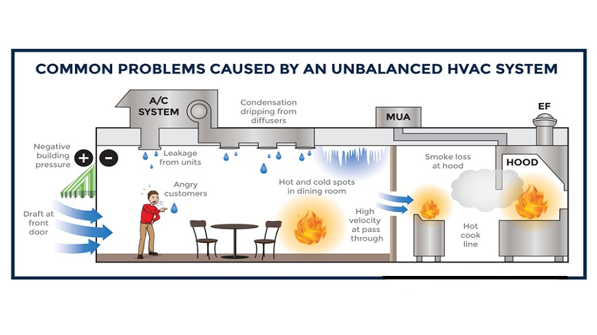 What are the challenges in HVAC field?